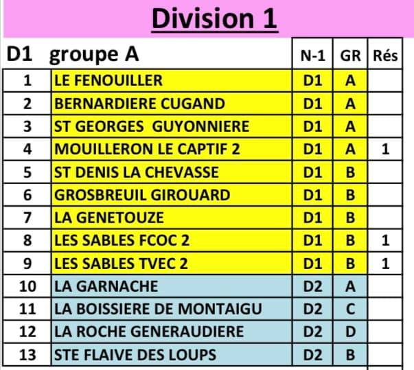 Proposition des groupes district