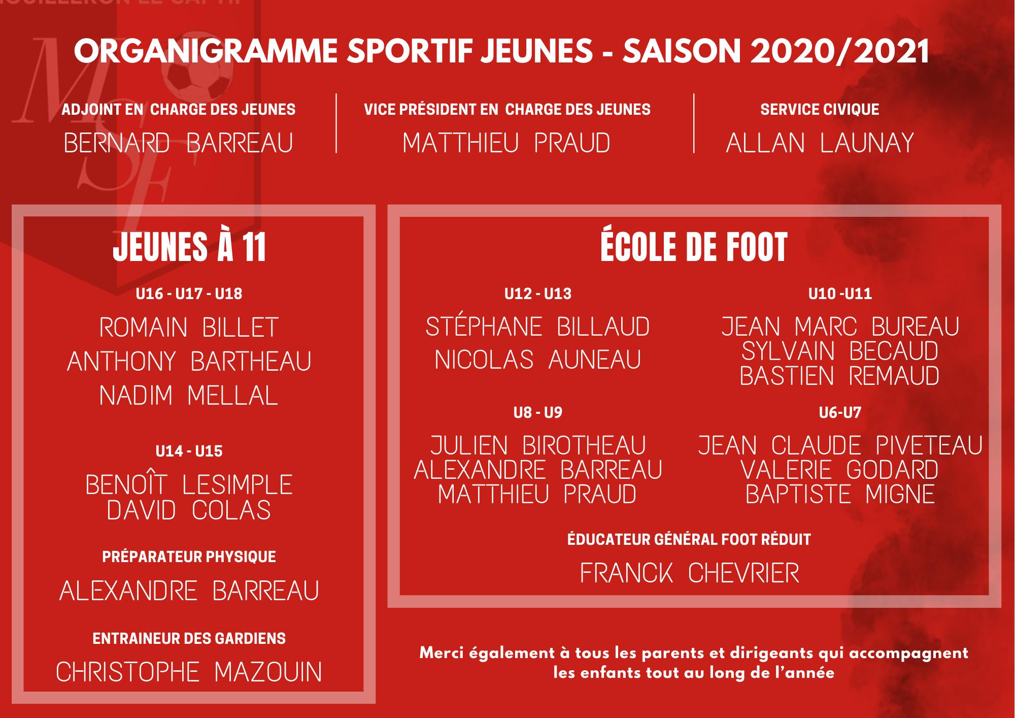 Organigramme sportif – saison 2020/2021